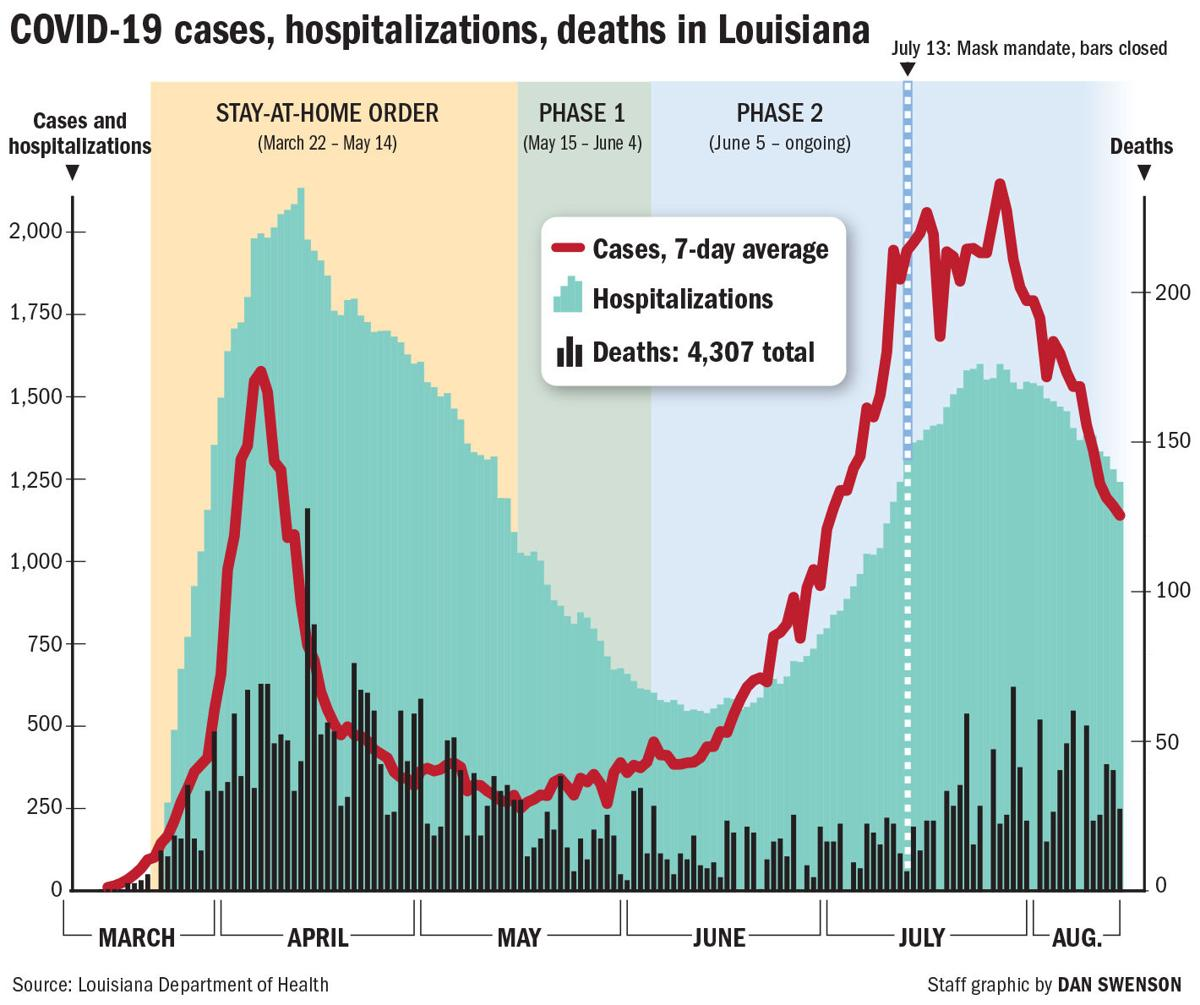 Where Louisiana stands in its 2nd coronavirus peak: Decline, but a major test is coming up