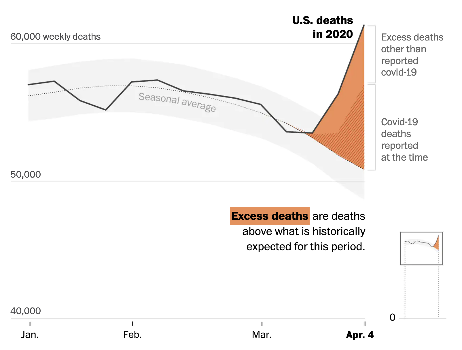 U.S. deaths soared in early weeks of pandemic, far exceeding number attributed to covid-19